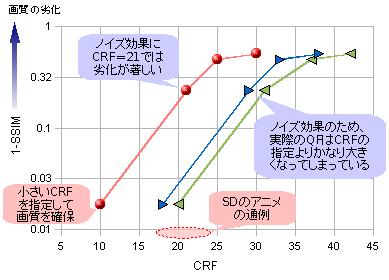 CRF vs SSIM